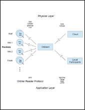 Orbiter 4 Architecture